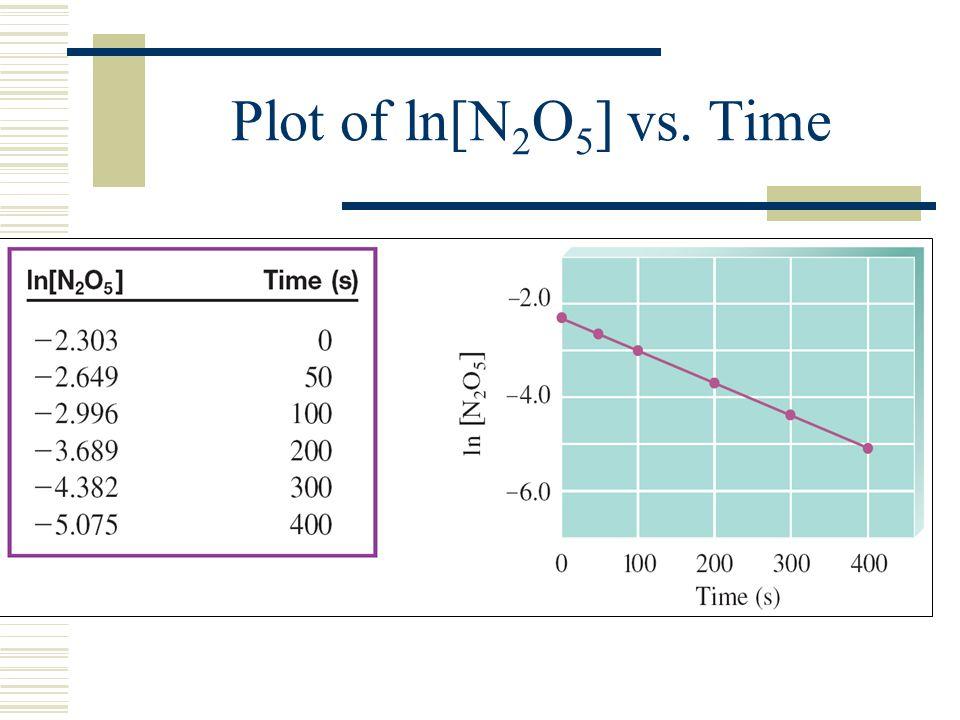 Plot of ln[N2O5] vs. Time